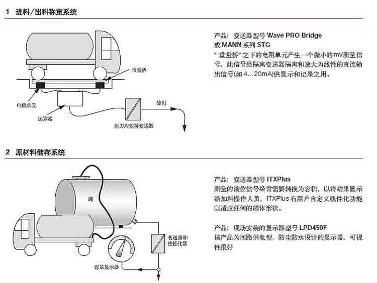固原隔离器应用举例