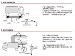 隔离器应用举例